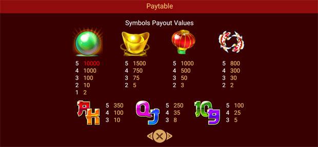 อัตราจ่าย Dragon Gold Slot